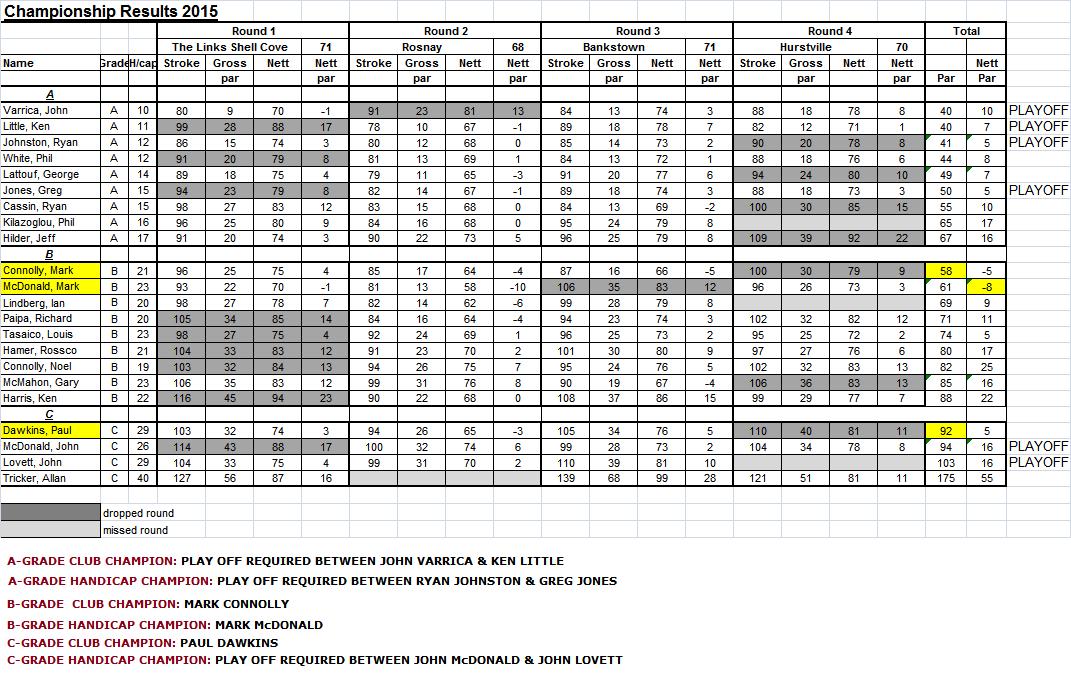 Mens International Golf Standings 4